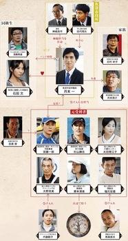 *hitsujinoki-cast.jpg